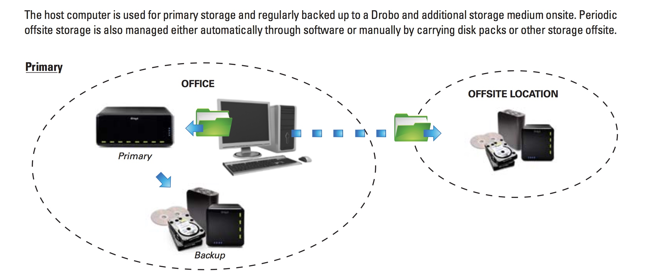 What Best Practices should I follow when using my Drobo ?
